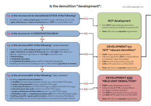 "This is the first example screenshot for the above document, which provides a quick reference guide for demolition, and includes flowcharts that show whether the demolition constitutes ""development"" and whether the demolition constitutes ""permitted development""."