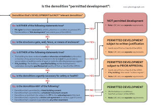 "This is the second example screenshot for the above document, which provides a quick reference guide for demolition, and includes flowcharts that show whether the demolition constitutes ""development"" and whether the demolition constitutes ""permitted development""."