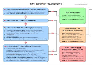 """This is the first example screenshot for the above document, which provides a quick reference guide for demolition, and includes flowcharts that show whether the demolition constitutes """"development"""" and whether the demolition constitutes """"permitted development""""."""