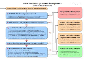 """This is the second example screenshot for the above document, which provides a quick reference guide for demolition, and includes flowcharts that show whether the demolition constitutes """"development"""" and whether the demolition constitutes """"permitted development""""."""